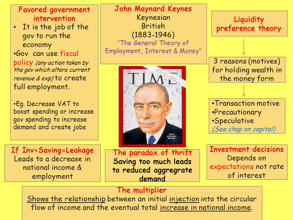 John Maynard Keynes Keynesian British (1883-1946) The General Theory of Employment, Interest & Money Investment decisions Depends on expectations not rate of interest 3 reasons (motives) for holding wealth in the money form Favored government intervention It is the job of the gov to run the economy Gov can use fiscal policy (any action taken by the gov which alters current revenue & exp) to create full employment.
