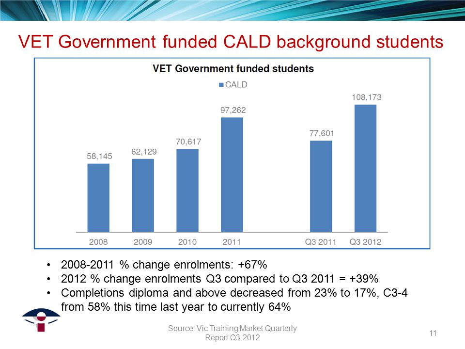 2008-2011 % change enrolments: +67% 2012 % change enrolments Q3 compared to Q3 2011 = +39% Completions diploma and above decreased from 23% to 17%, C3-4 from 58% this time last year to currently 64% VET Government funded CALD background students 11 Source: Vic Training Market Quarterly Report Q3 2012