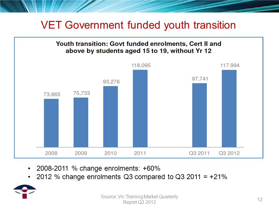 2008-2011 % change enrolments: +60% 2012 % change enrolments Q3 compared to Q3 2011 = +21% VET Government funded youth transition 12 Source: Vic Train
