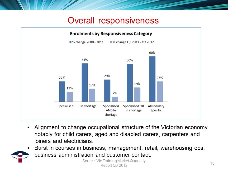 Alignment to change occupational structure of the Victorian economy notably for child carers, aged and disabled carers, carpenters and joiners and ele