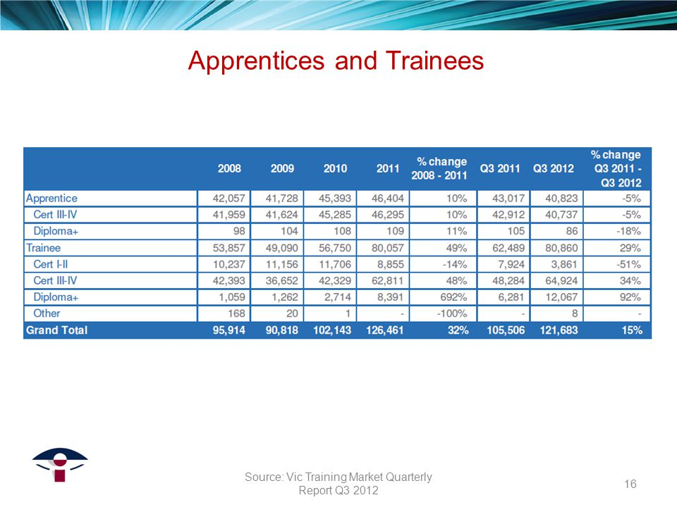 Apprentices and Trainees 16 Source: Vic Training Market Quarterly Report Q3 2012