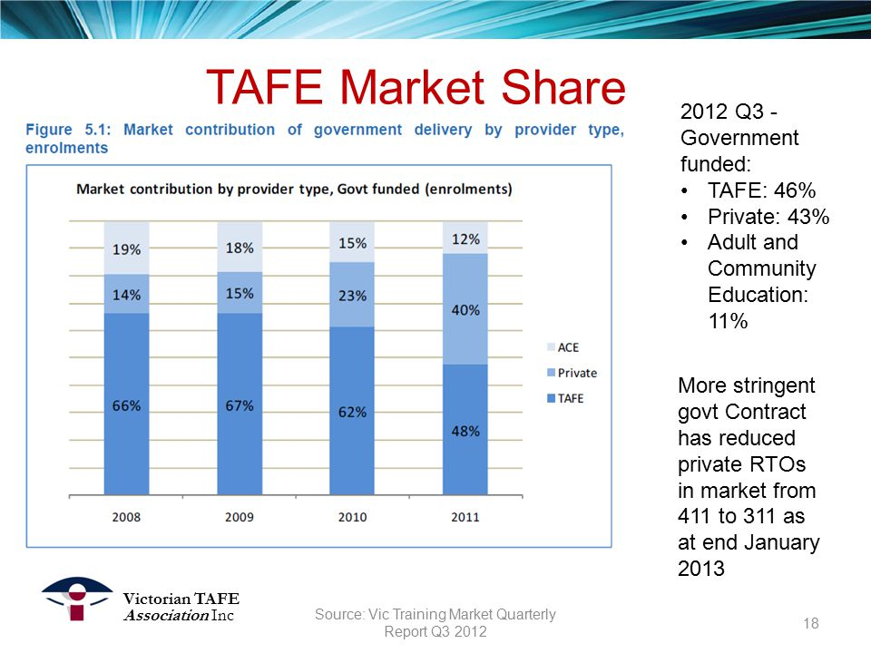 TAFE Market Share Victorian TAFE Association Inc 2012 Q3 - Government funded: TAFE: 46% Private: 43% Adult and Community Education: 11% 18 Source: Vic Training Market Quarterly Report Q3 2012 More stringent govt Contract has reduced private RTOs in market from 411 to 311 as at end January 2013