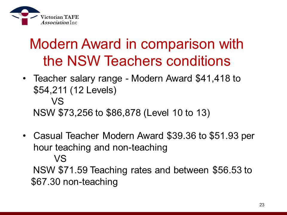 Modern Award in comparison with the NSW Teachers conditions 23 Teacher salary range - Modern Award $41,418 to $54,211 (12 Levels) VS NSW $73,256 to $86,878 (Level 10 to 13) Casual Teacher Modern Award $39.36 to $51.93 per hour teaching and non-teaching VS NSW $71.59 Teaching rates and between $56.53 to $67.30 non-teaching Victorian TAFE Association Inc