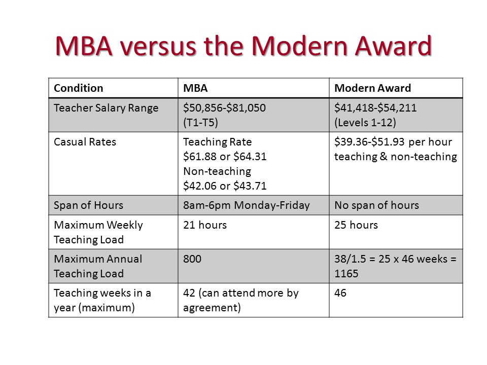 MBA versus the Modern Award ConditionMBAModern Award Teacher Salary Range$50,856-$81,050 (T1-T5) $41,418-$54,211 (Levels 1-12) Casual RatesTeaching Rate $61.88 or $64.31 Non-teaching $42.06 or $43.71 $39.36-$51.93 per hour teaching & non-teaching Span of Hours8am-6pm Monday-FridayNo span of hours Maximum Weekly Teaching Load 21 hours25 hours Maximum Annual Teaching Load 80038/1.5 = 25 x 46 weeks = 1165 Teaching weeks in a year (maximum) 42 (can attend more by agreement) 46