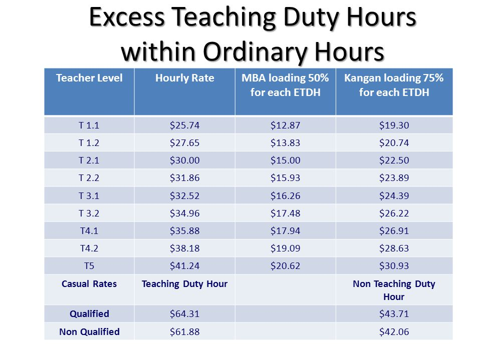 Excess Teaching Duty Hours within Ordinary Hours Teacher LevelHourly RateMBA loading 50% for each ETDH Kangan loading 75% for each ETDH T 1.1$25.74$12.87$19.30 T 1.2$27.65$13.83$20.74 T 2.1$30.00$15.00$22.50 T 2.2$31.86$15.93$23.89 T 3.1$32.52$16.26$24.39 T 3.2$34.96$17.48$26.22 T4.1$35.88$17.94$26.91 T4.2$38.18$19.09$28.63 T5$41.24$20.62$30.93 Casual RatesTeaching Duty HourNon Teaching Duty Hour Qualified$64.31$43.71 Non Qualified$61.88$42.06