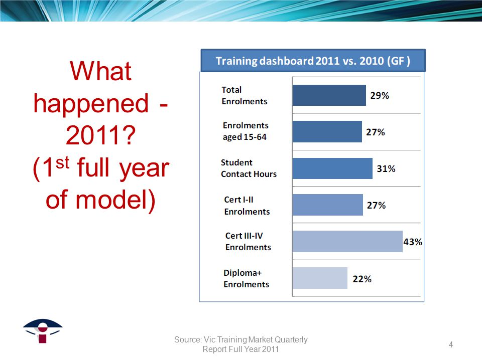 What happened - 2011? (1 st full year of model) 4 Source: Vic Training Market Quarterly Report Full Year 2011