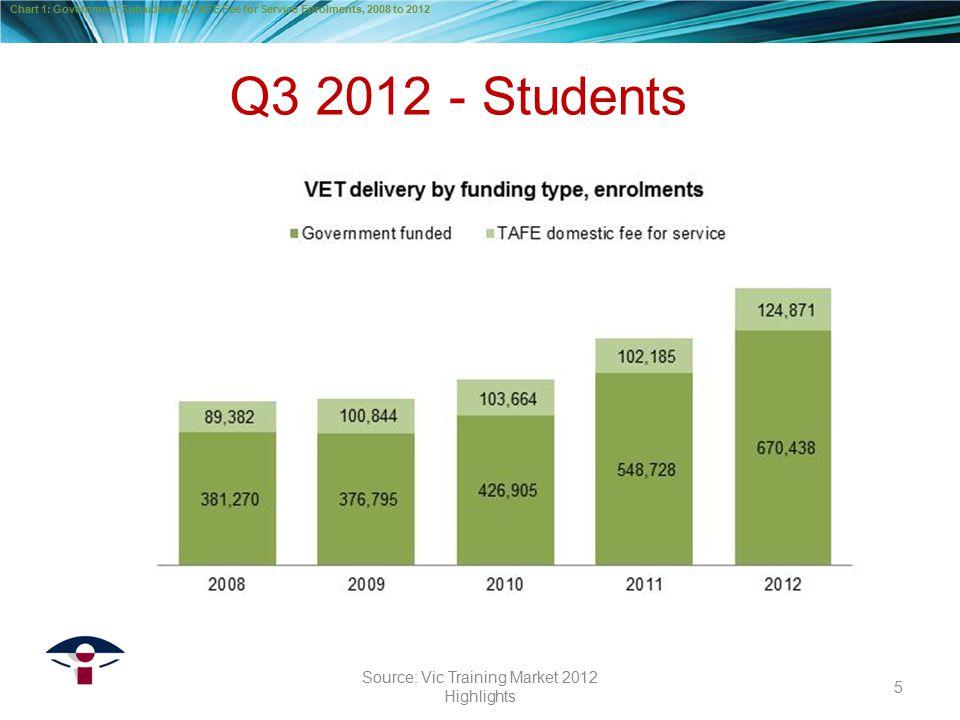 Q3 2012 - Enrolments 6 Source: Vic Training Market Quarterly Report Q3 2012