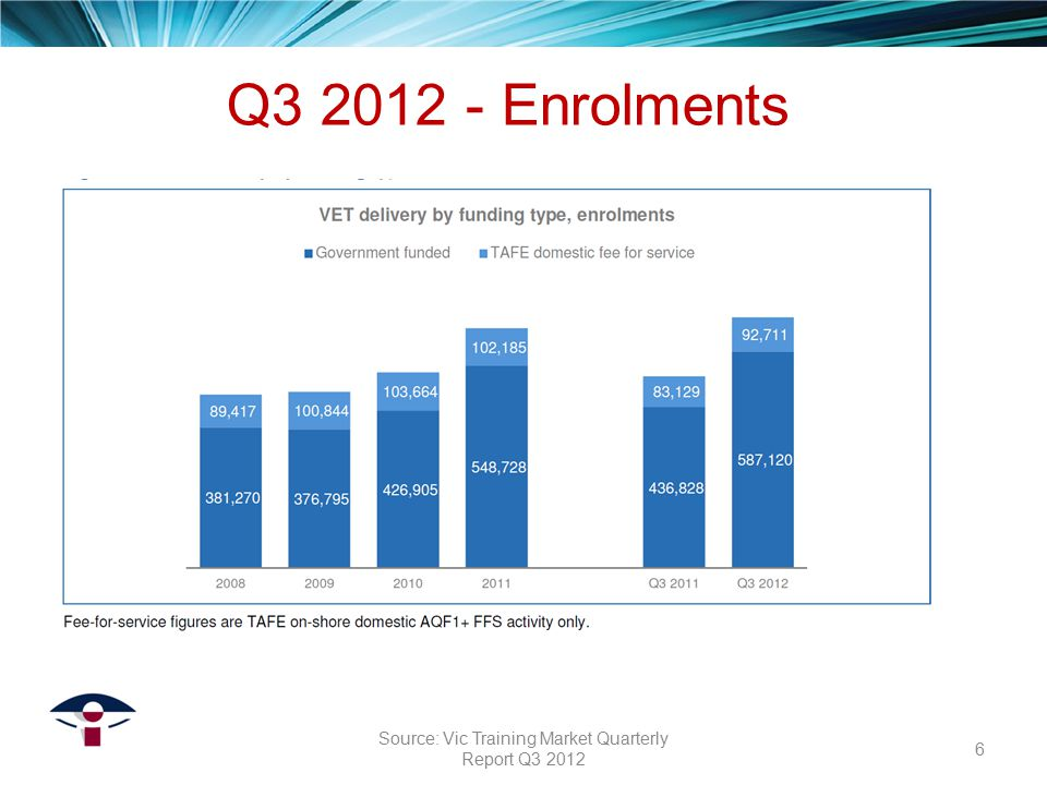 Government funded delivery by provider type 17 Source: Vic Training Market Quarterly Report Q3 2012