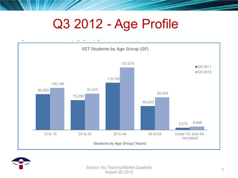 2012 resembles 2011 2008-2011 % change enrolments: C1-2 = +37%, C3-4 = +74%, Dip & above = +55% 2012 - Spread of Qualifications Victorian TAFE Association Inc 8 Source: Vic Training Market Quarterly Report Q3 2012