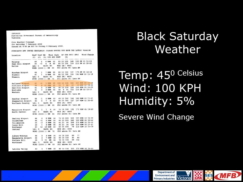 Black Saturday Weather Temp: 45 0 Celsius Wind: 100 KPH Humidity: 5% Severe Wind Change