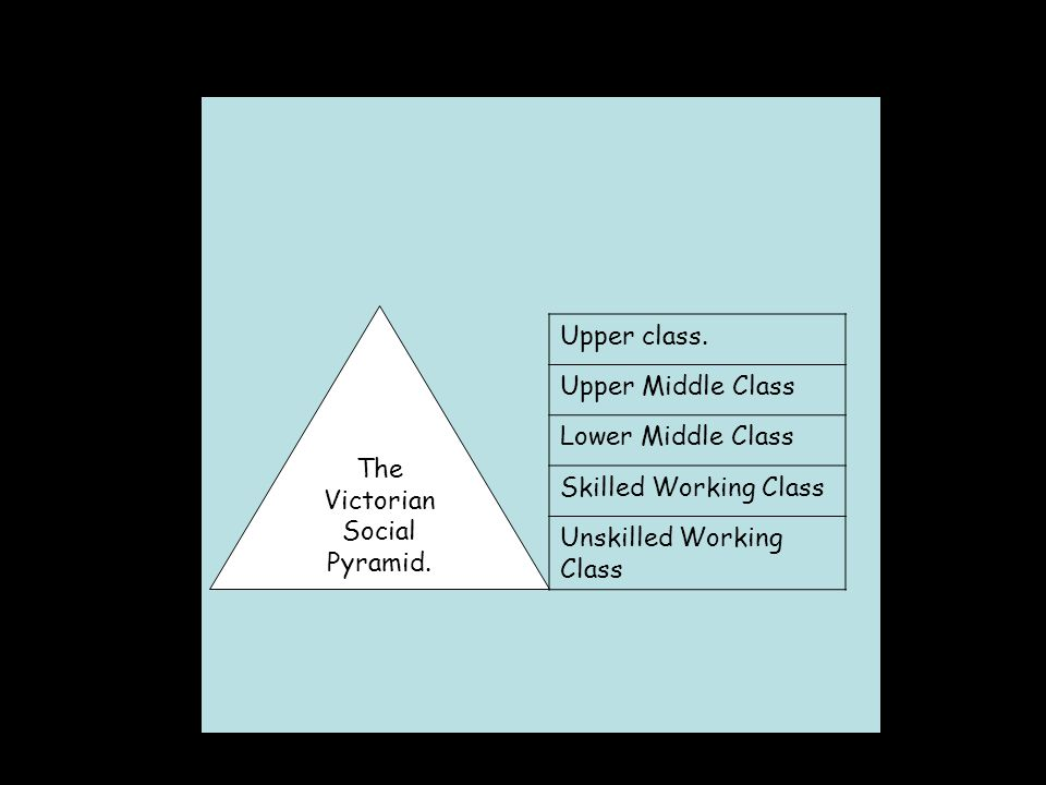 The Victorian Social Pyramid. Upper class.