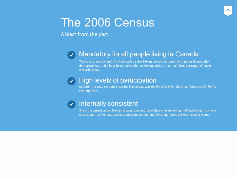 A blast from the past The 2006 Census The census was divided into two parts: a short-form survey that dealt with general population demographics, and a long-form survey that asked questions on a much broader range of socio- cultural topics.