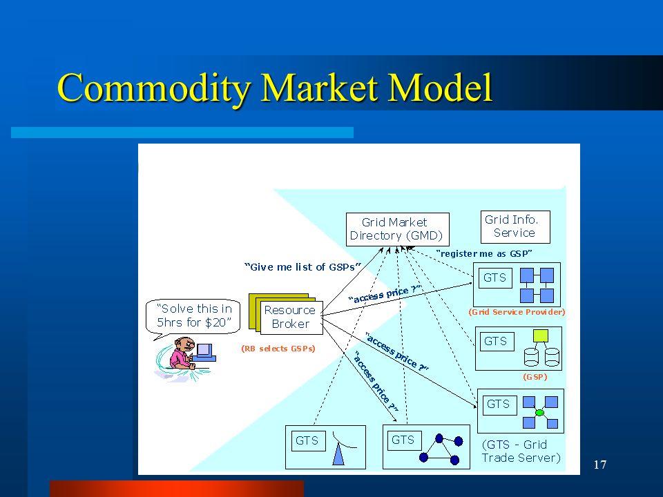 17 Commodity Market Model