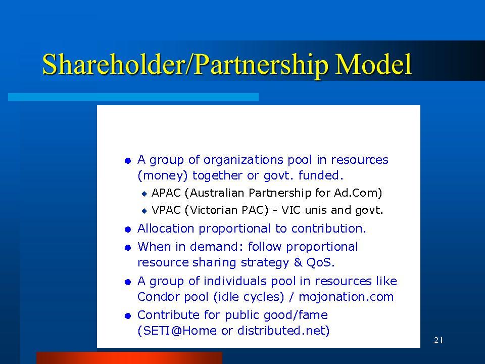 21 Shareholder/Partnership Model