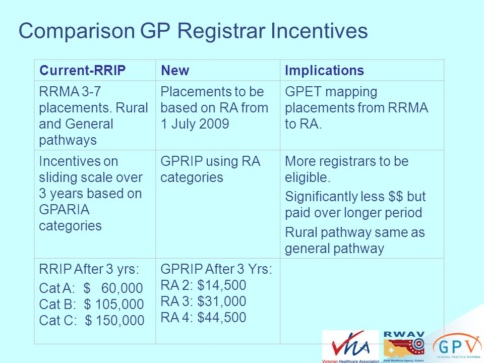 Comparison GP Registrar Incentives Current-RRIPNewImplications RRMA 3-7 placements. Rural and General pathways Placements to be based on RA from 1 Jul