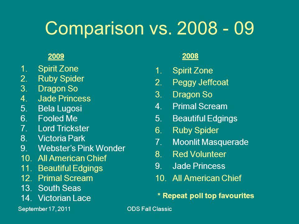 September 17, 2011ODS Fall Classic Comparison vs.