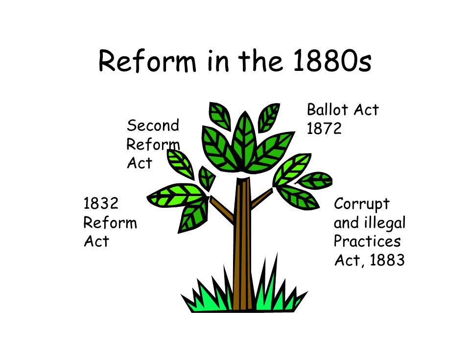 Reform in the 1880s 1832 Reform Act Second Reform Act Ballot Act 1872 Corrupt and illegal Practices Act, 1883