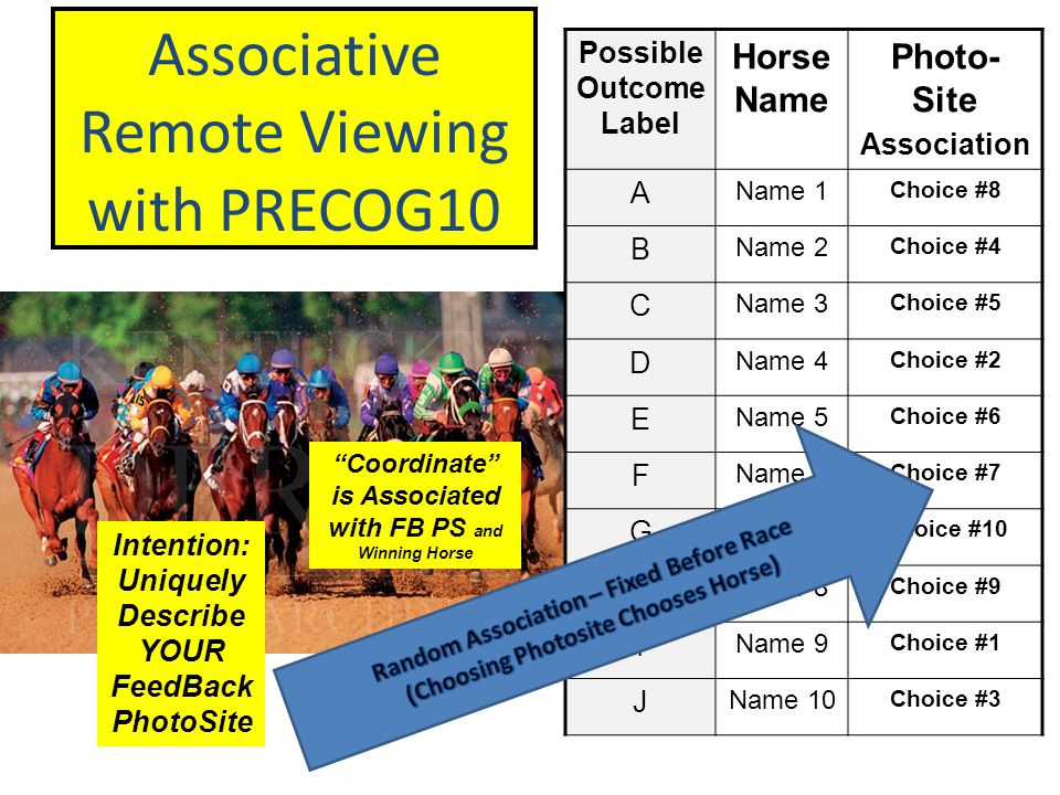 Possible Outcome Label Horse Name Photo- Site Association A Name 1 Choice #8 B Name 2 Choice #4 C Name 3 Choice #5 D Name 4 Choice #2 E Name 5 Choice #6 F Name 6 Choice #7 G Name 7 Choice #10 H Name 8 Choice #9 I Name 9 Choice #1 J Name 10 Choice #3 Associative Remote Viewing with PRECOG10 Intention: Uniquely Describe YOUR FeedBack PhotoSite Coordinate is Associated with FB PS and Winning Horse