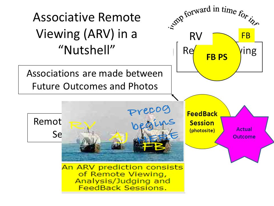 Associative Remote Viewing (ARV) in a Nutshell FeedBack Session (photosite) Remote Viewing Session Associations are made between Future Outcomes and Photos Actual Outcome FB RV