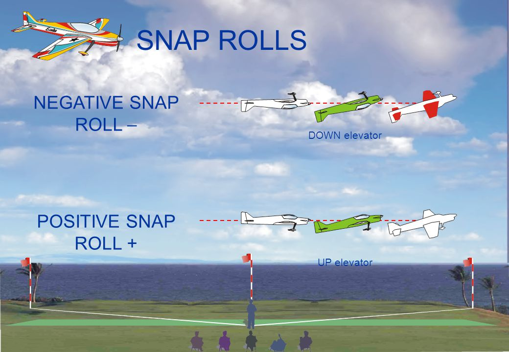 SNAP ROLLS A snap roll is basically a spin in the horizontal axis.