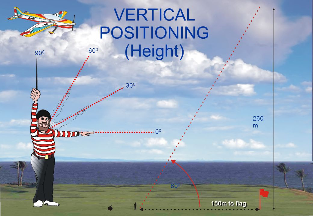 LONGITUDINAL POSITIONING 5B4.5: Manoeuvres on a line greater than ±175m MUST BE DOWNGRADED 150m = ideal flight distance 175m 200m 225m 250m 275m – 5 – 4 – 3 – 2 – 1