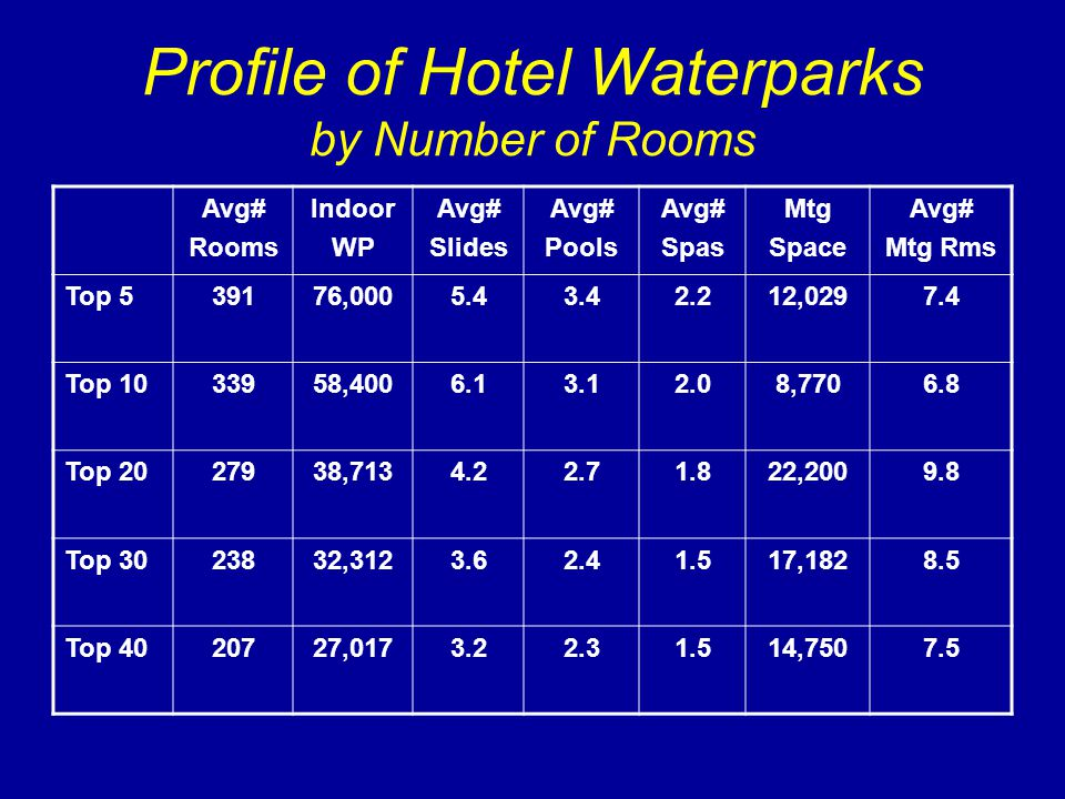 Profile of Hotel Waterparks by Number of Rooms Avg# Rooms Indoor WP Avg# Slides Avg# Pools Avg# Spas Mtg Space Avg# Mtg Rms Top 539176,0005.43.42.212,0297.4 Top 1033958,4006.13.12.08,7706.8 Top 2027938,7134.22.71.822,2009.8 Top 3023832,3123.62.41.517,1828.5 Top 4020727,0173.22.31.514,7507.5