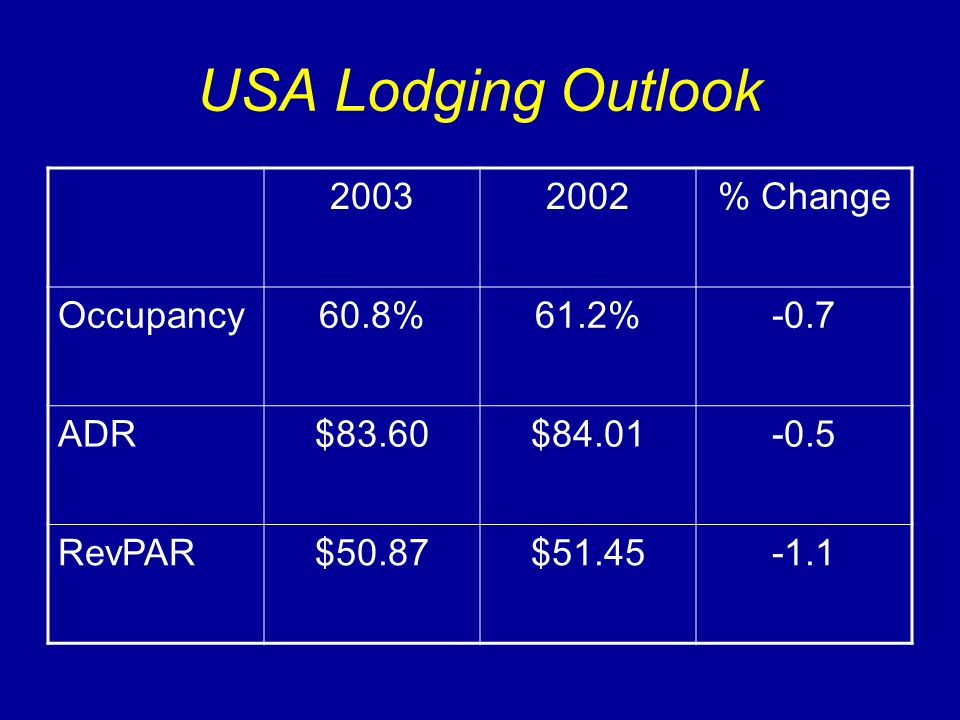 USA Lodging Outlook 20032002% Change Occupancy60.8%61.2%-0.7 ADR$83.60$84.01-0.5 RevPAR$50.87$51.45-1.1
