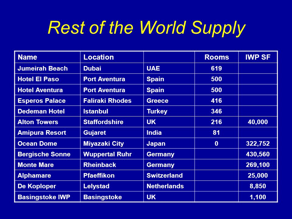 Rest of the World Supply NameLocationRoomsIWP SF Jumeirah BeachDubaiUAE619 Hotel El PasoPort AventuraSpain500 Hotel AventuraPort AventuraSpain500 Espe