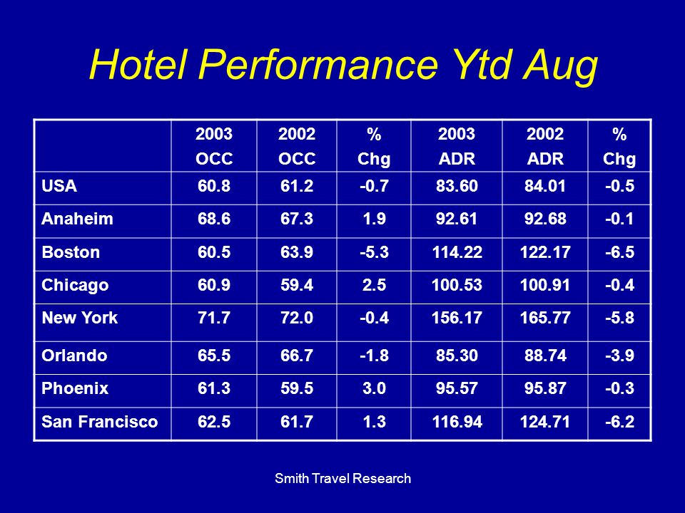 Smith Travel Research Hotel Performance Ytd Aug 2003 OCC 2002 OCC % Chg 2003 ADR 2002 ADR % Chg USA60.861.2-0.783.6084.01-0.5 Anaheim68.667.31.992.6192.68-0.1 Boston60.563.9-5.3114.22122.17-6.5 Chicago60.959.42.5100.53100.91-0.4 New York71.772.0-0.4156.17165.77-5.8 Orlando65.566.7-1.885.3088.74-3.9 Phoenix61.359.53.095.5795.87-0.3 San Francisco62.561.71.3116.94124.71-6.2