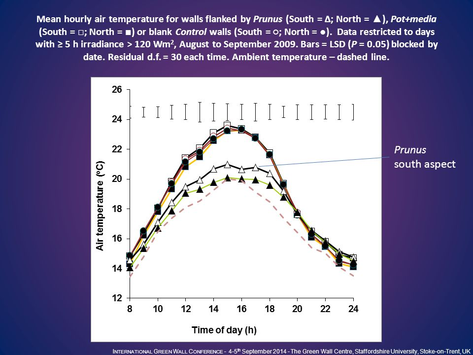 I NTERNATIONAL G REEN W ALL C ONFERENCE - 4-5 th September 2014 - The Green Wall Centre, Staffordshire University, Stoke-on-Trent, UK Wall surface temperatures At discrete times thermal images showed a 10 o C difference between vegetated walls and blanks E.g.