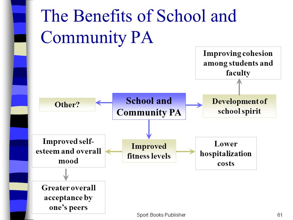 Sport Books Publisher61 The Benefits of School and Community PA School and Community PA Improved fitness levels Improved self- esteem and overall mood Lower hospitalization costs Greater overall acceptance by one's peers Development of school spirit Improving cohesion among students and faculty Other?