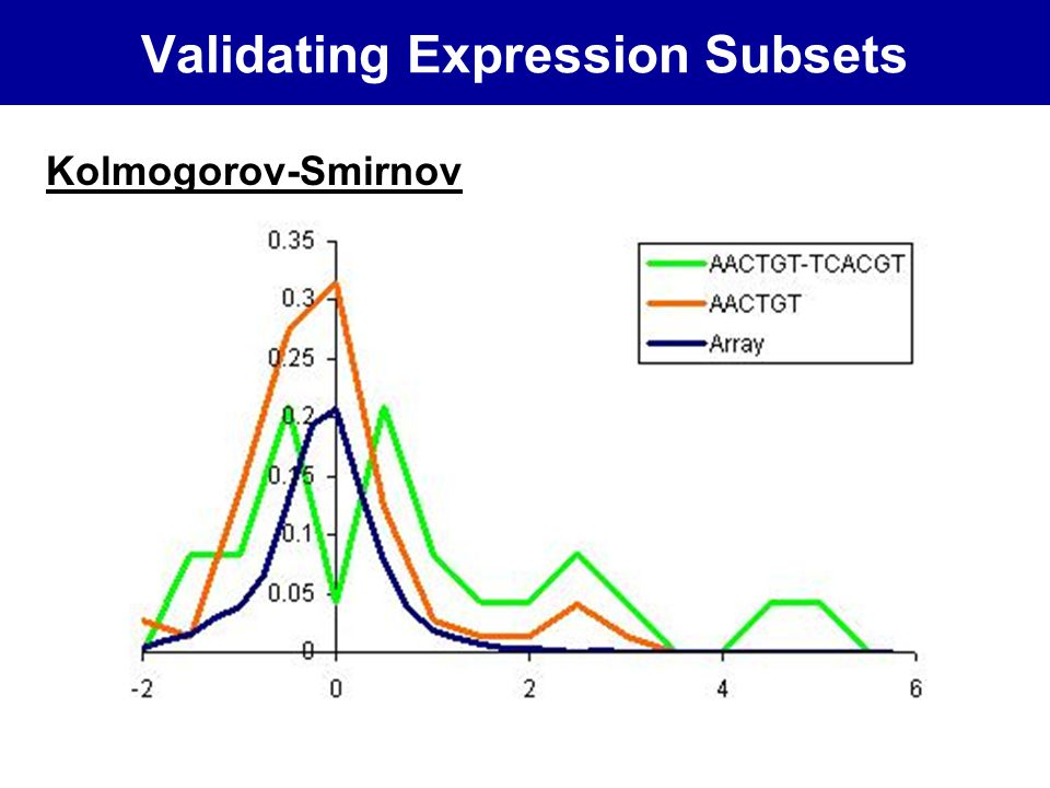 Validating Expression Subsets Kolmogorov-Smirnov