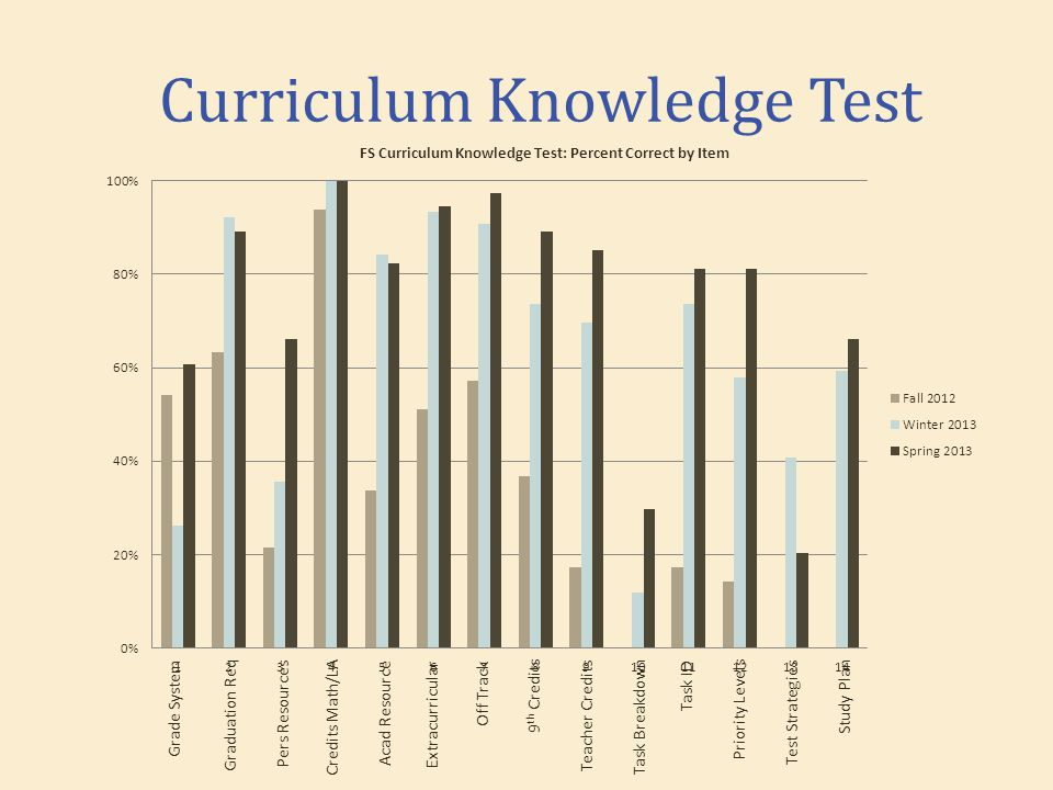 Curriculum Knowledge Test Grade System Graduation Req Pers Resources Credits Math/LA Acad ResourceExtracurricular Off Track 9 th Credits Teacher CreditsTask Breakdown Task IDPriority Levels Test Strategies Study Plan