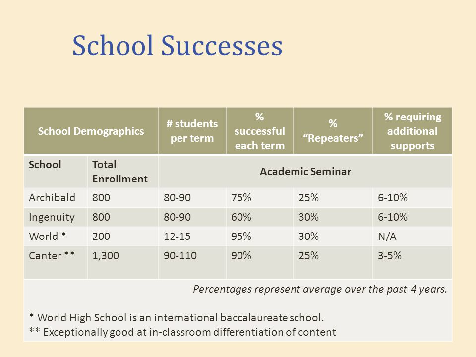 School Successes School Demographics # students per term % successful each term % Repeaters % requiring additional supports SchoolTotal Enrollment Academic Seminar Archibald80080-9075%25%6-10% Ingenuity80080-9060%30%6-10% World *20012-1595%30%N/A Canter **1,30090-11090%25%3-5% Percentages represent average over the past 4 years.