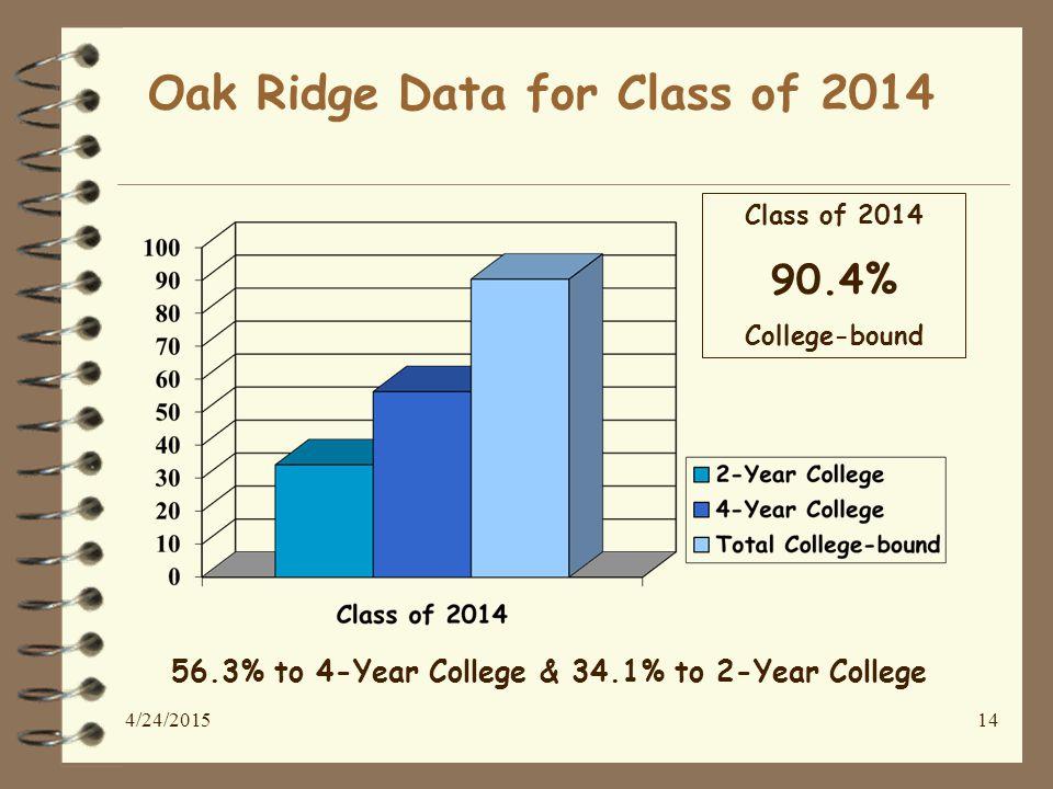 14 Oak Ridge Data for Class of 2014 Class of 2014 90.4% College-bound 56.3% to 4-Year College & 34.1% to 2-Year College 4/24/2015