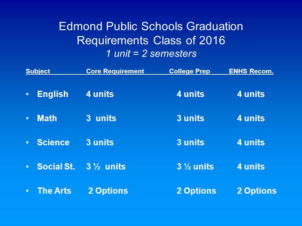 Edmond Public Schools Graduation Requirements Class of 2016 1 unit = 2 semesters SubjectCore Requirement College Prep ENHS Recom. English4 units4 unit