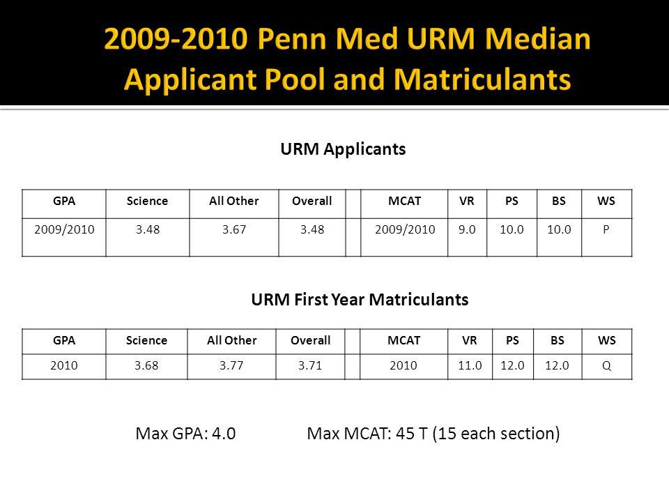 GPAScienceAll OtherOverallMCATVRPSBSWS 2009/20103.483.673.482009/20109.010.0 P URM First Year Matriculants GPAScienceAll OtherOverallMCATVRPSBSWS 20103.683.773.71201011.012.0 Q Max GPA: 4.0 Max MCAT: 45 T (15 each section) URM Applicants
