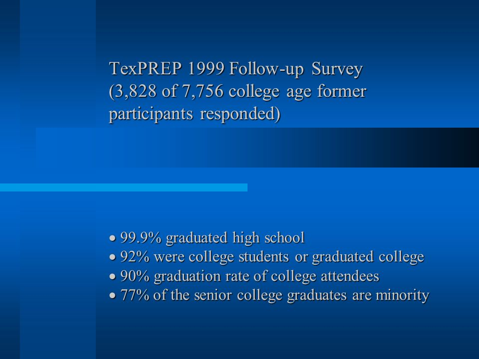 TexPREP 1999 Follow-up Survey (3,828 of 7,756 college age former participants responded)  99.9% graduated high school  92% were college students or graduated college  90% graduation rate of college attendees  77% of the senior college graduates are minority