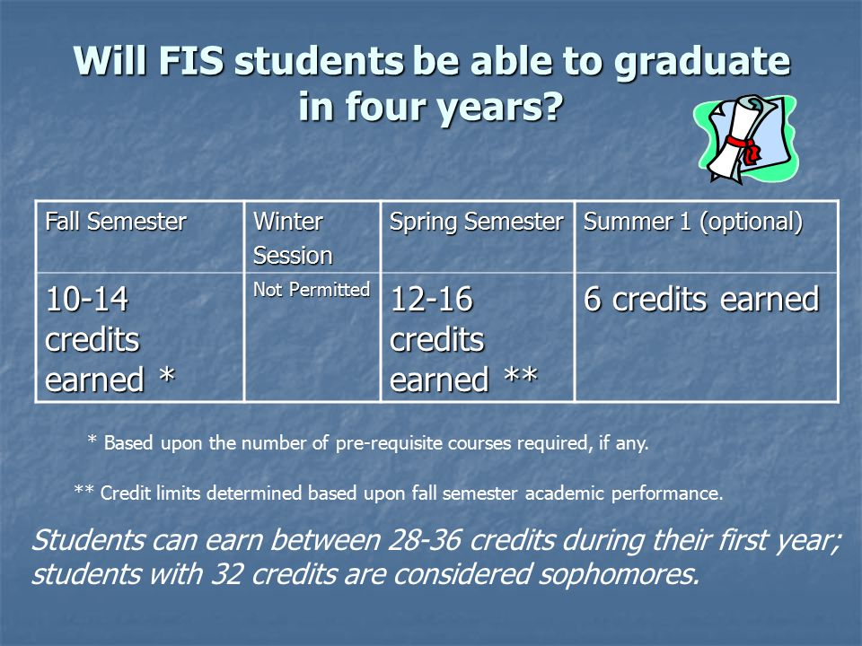Will FIS students be able to graduate in four years.