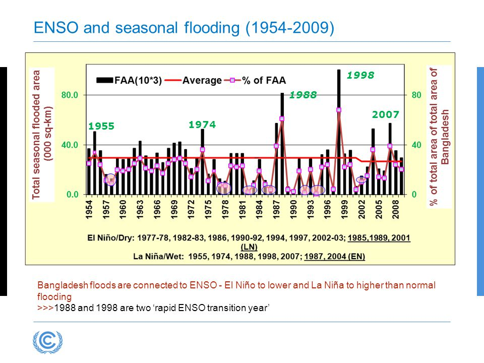 ENSO and seasonal flooding (1954-2009) Bangladesh floods are connected to ENSO - El Niño to lower and La Niña to higher than normal flooding >>>1988 and 1998 are two 'rapid ENSO transition year' 1955 1974 1988 1998 2007