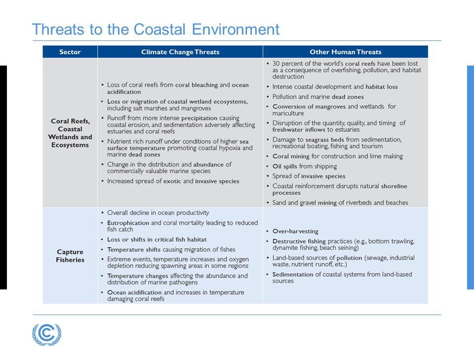 Threats to the Coastal Environment