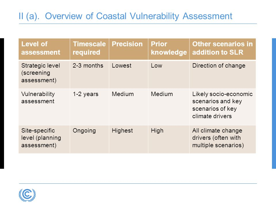 Level of assessment Timescale required PrecisionPrior knowledge Other scenarios in addition to SLR Strategic level (screening assessment) 2-3 monthsLowestLowDirection of change Vulnerability assessment 1-2 yearsMedium Likely socio-economic scenarios and key scenarios of key climate drivers Site-specific level (planning assessment) OngoingHighestHighAll climate change drivers (often with multiple scenarios) II (a).