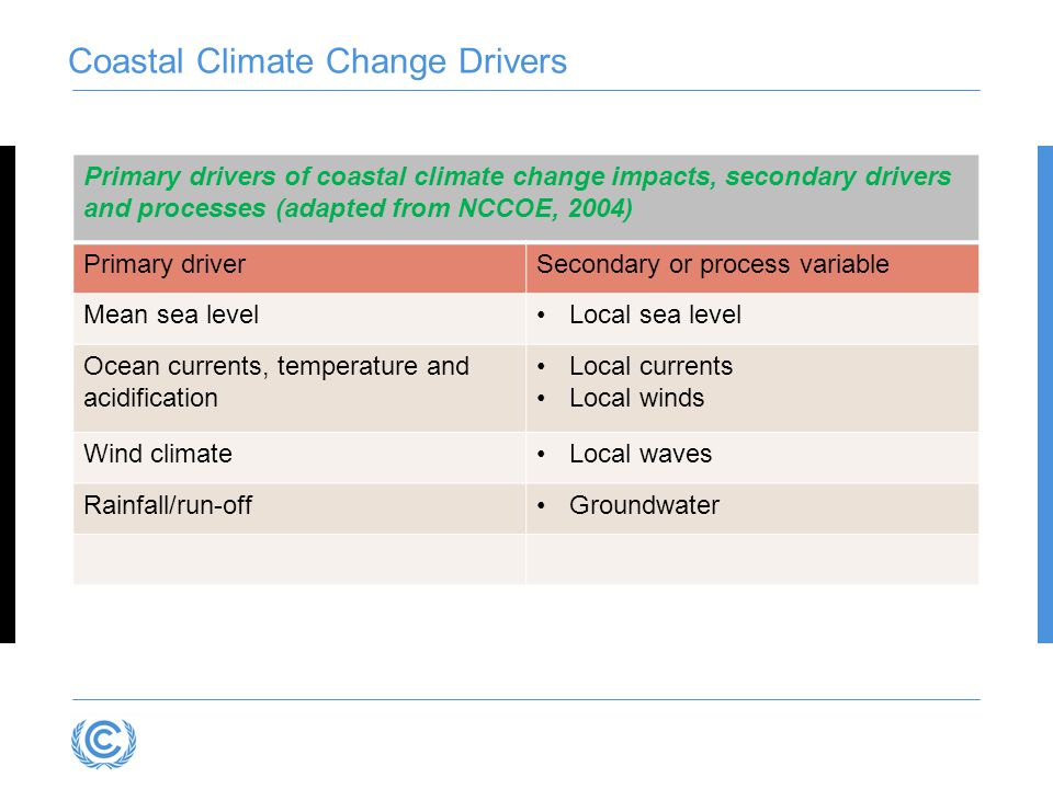 Coastal Climate Change Drivers Primary drivers of coastal climate change impacts, secondary drivers and processes (adapted from NCCOE, 2004) Primary driverSecondary or process variable Mean sea levelLocal sea level Ocean currents, temperature and acidification Local currents Local winds Wind climateLocal waves Rainfall/run-offGroundwater