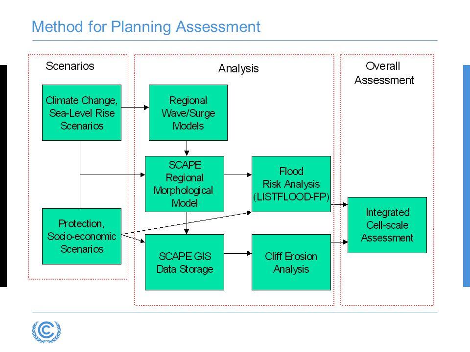 Method for Planning Assessment