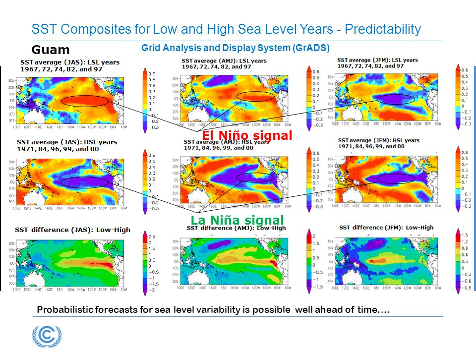 Probabilistic forecasts for sea level variability is possible well ahead of time….