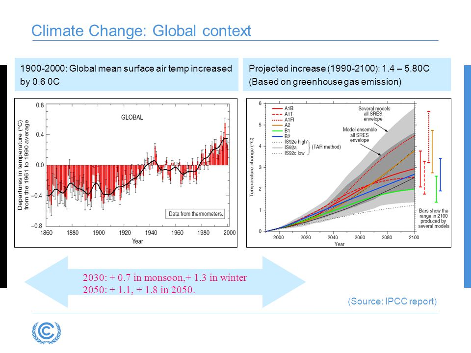 Climate Change: Global context 1900-2000: Global mean surface air temp increased by 0.6 0C Projected increase (1990-2100): 1.4 – 5.80C (Based on greenhouse gas emission) 2030: + 0.7 in monsoon,+ 1.3 in winter 2050: + 1.1, + 1.8 in 2050.