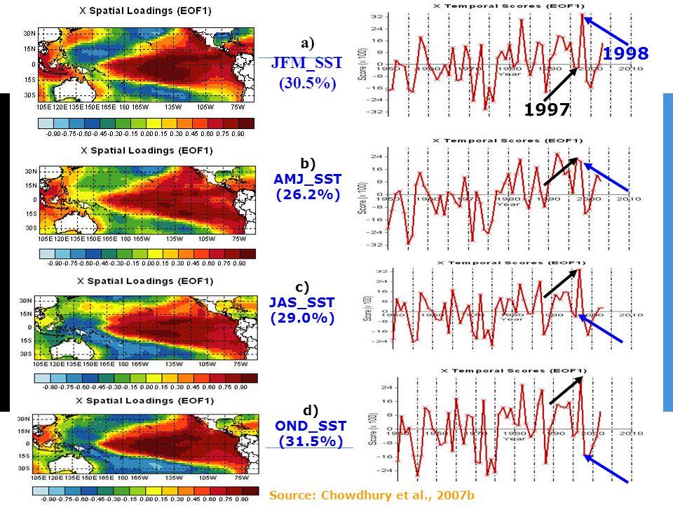 83 a) JFM_SST (30.5%) b) AMJ_SST (26.2%) c) JAS_SST (29.0%) d) OND_SST (31.5%) 1998 1997 Source: Chowdhury et al., 2007b