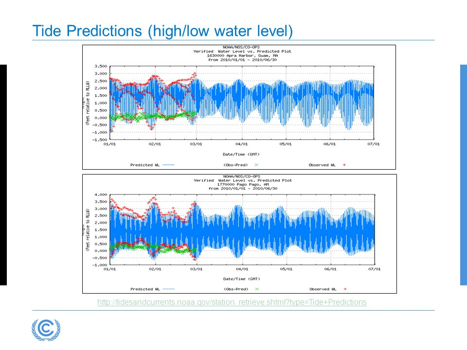 http://tidesandcurrents.noaa.gov/station_retrieve.shtml type=Tide+Predictions Tide Predictions (high/low water level)