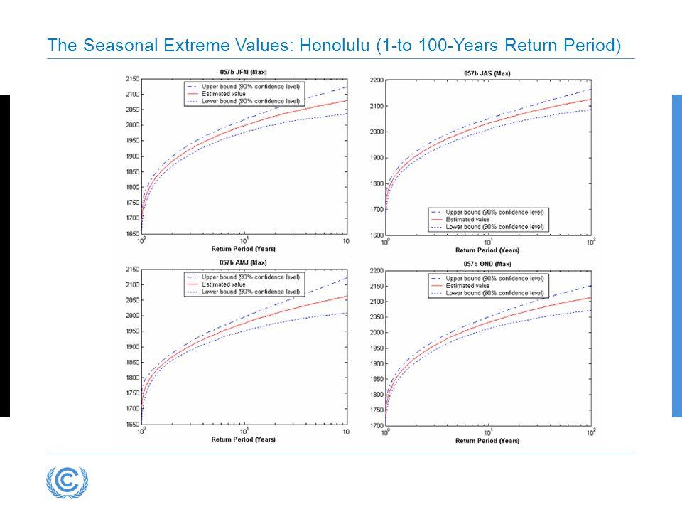 The Seasonal Extreme Values: Honolulu (1-to 100-Years Return Period)