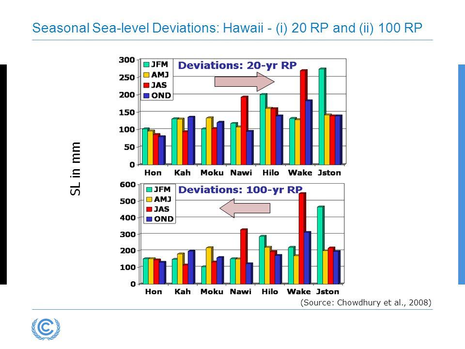 SL in mm Seasonal Sea-level Deviations: Hawaii - (i) 20 RP and (ii) 100 RP (Source: Chowdhury et al., 2008)